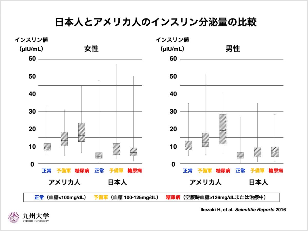 日本人とアメリカ人のインスリン分泌量の比較